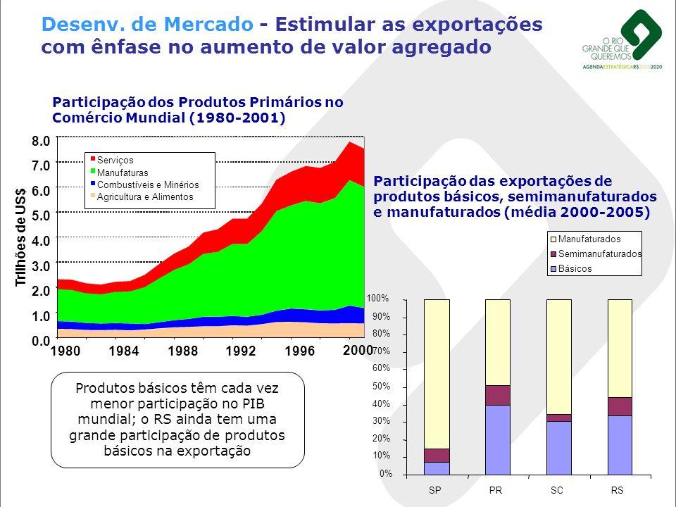 Desenv. de Mercado - Estimular as exportações com ênfase no aumento de valor agregado