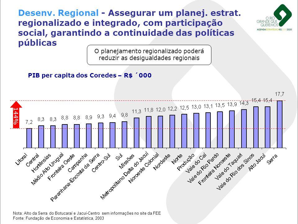 O planejamento regionalizado poderá reduzir as desigualdades regionais