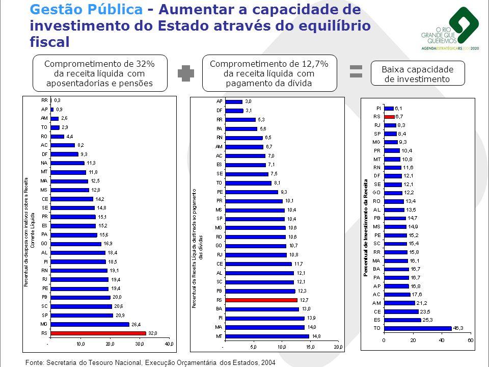 Gestão Pública - Aumentar a capacidade de investimento do Estado através do equilíbrio fiscal