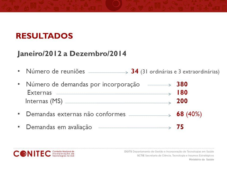 RESULTADOS Janeiro/2012 a Dezembro/2014