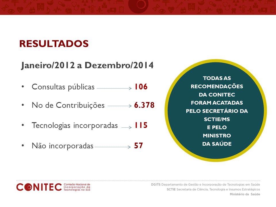RESULTADOS Janeiro/2012 a Dezembro/2014 Consultas públicas 106