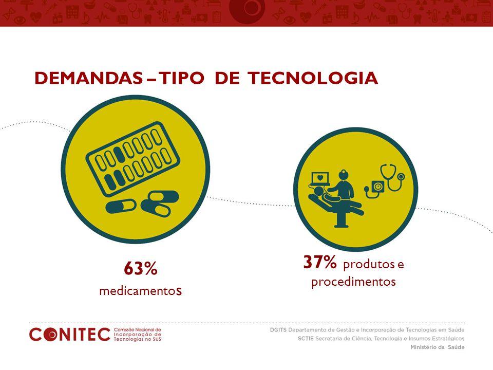 37% produtos e 63% DEMANDAS – TIPO DE TECNOLOGIA procedimentos