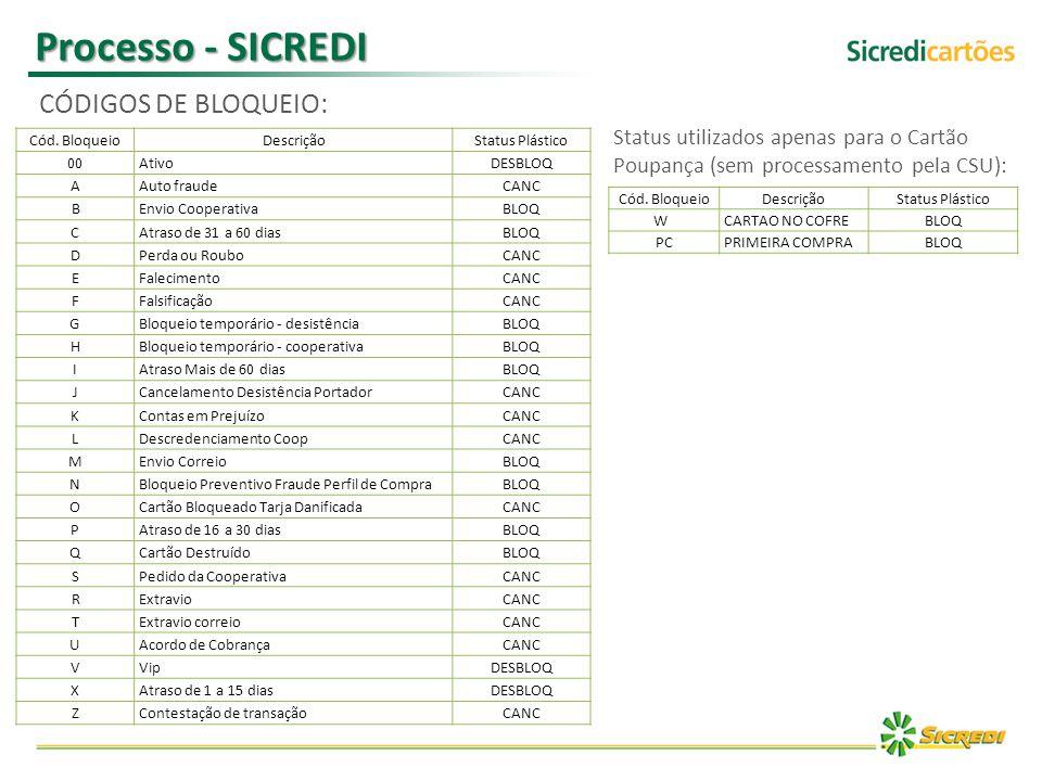 Processo - SICREDI CÓDIGOS DE BLOQUEIO: