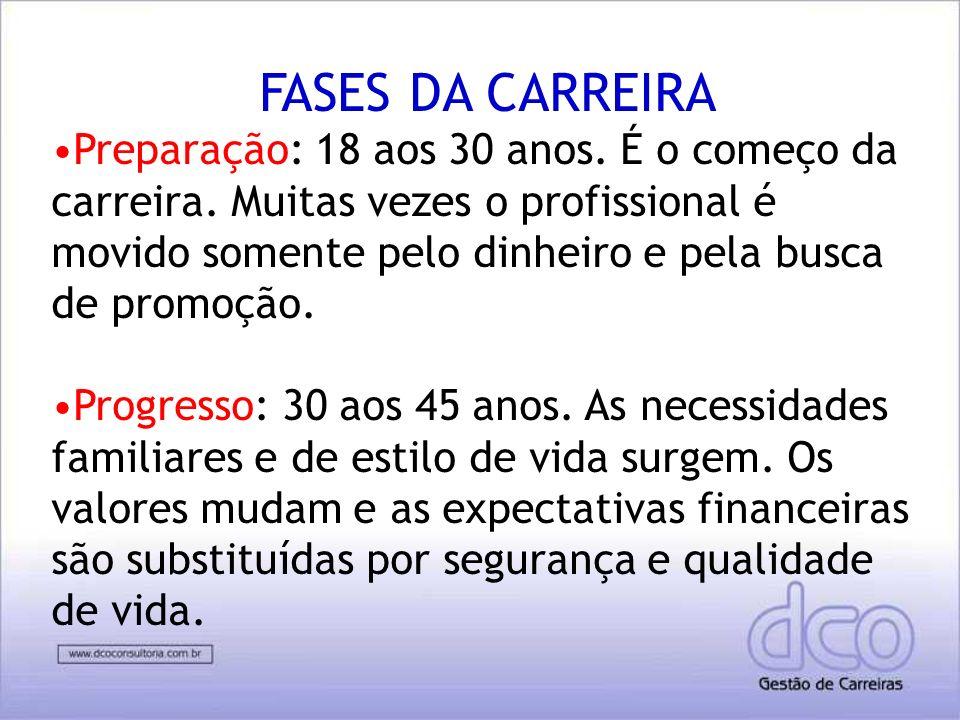 FASES DA CARREIRA
