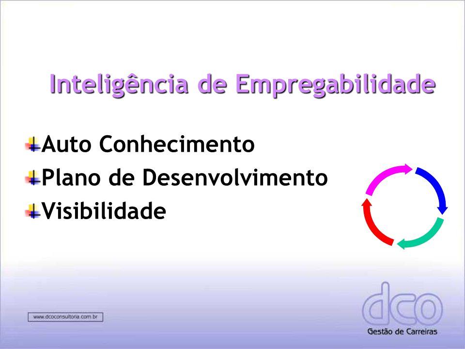 Inteligência de Empregabilidade