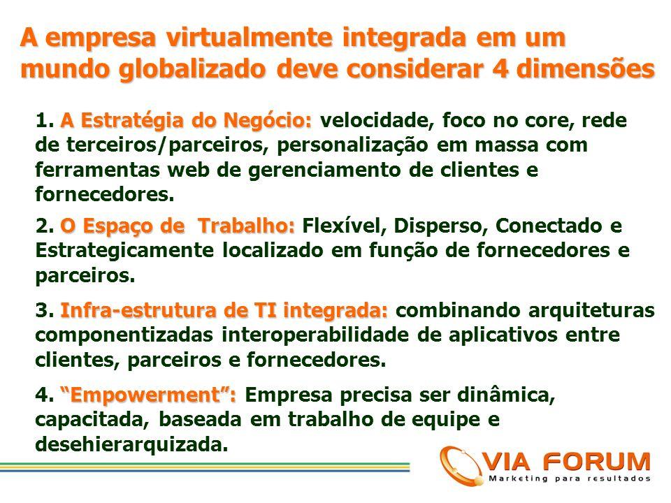 A empresa virtualmente integrada em um mundo globalizado deve considerar 4 dimensões