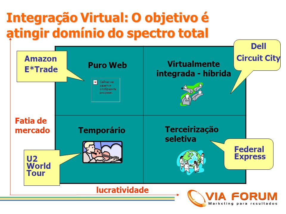 Virtualmente integrada - híbrida