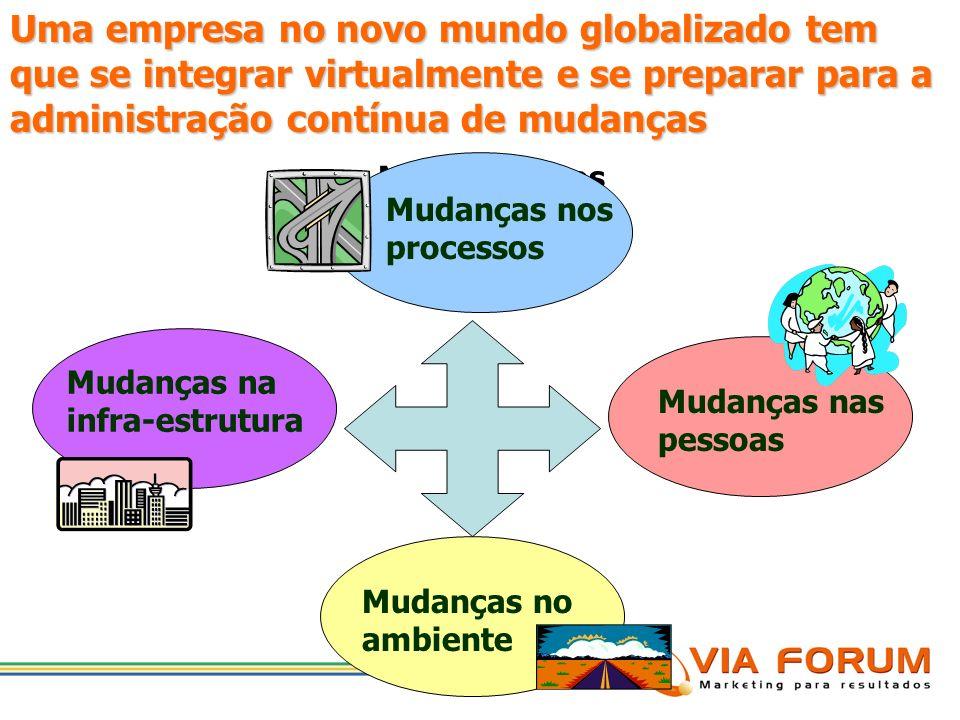 Uma empresa no novo mundo globalizado tem que se integrar virtualmente e se preparar para a administração contínua de mudanças
