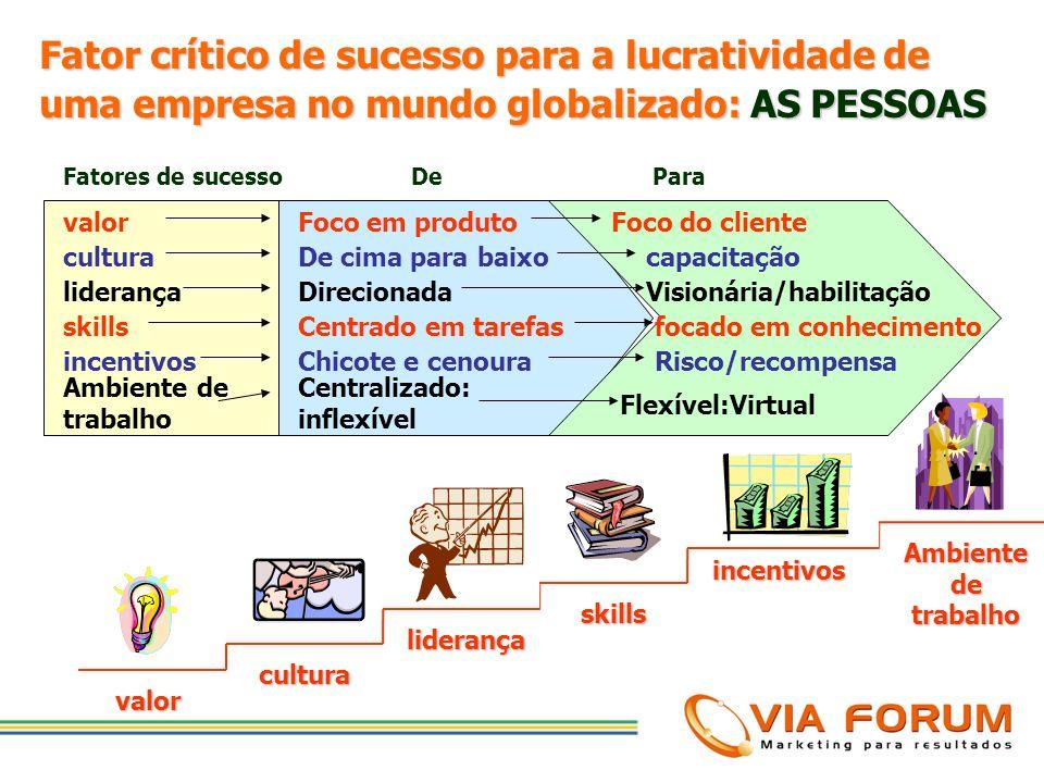 Fator crítico de sucesso para a lucratividade de uma empresa no mundo globalizado: AS PESSOAS