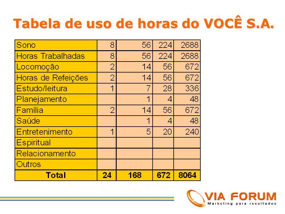 Tabela de uso de horas do VOCÊ S.A.