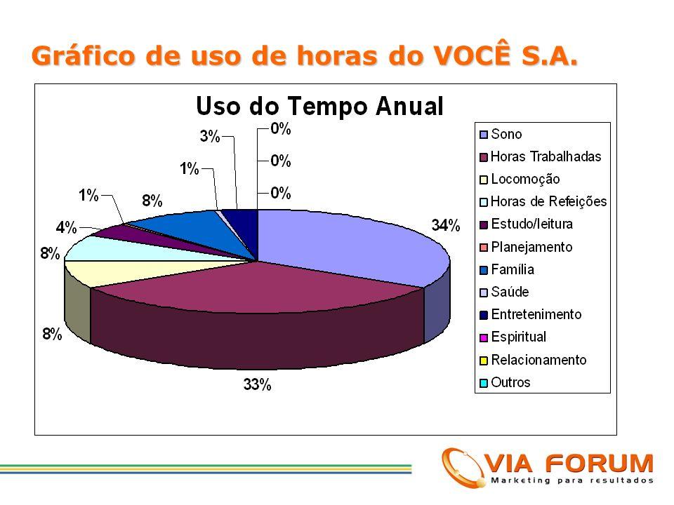 Gráfico de uso de horas do VOCÊ S.A.