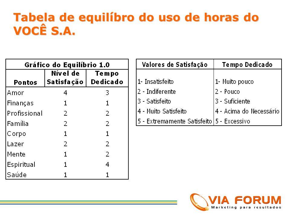 Tabela de equilíbro do uso de horas do VOCÊ S.A.