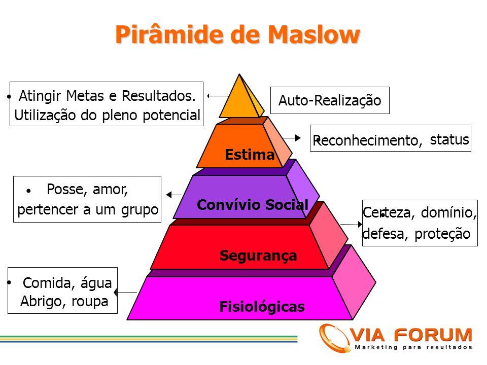 Pirâmide de Maslow • Reconhecimento, • • Posse, amor,