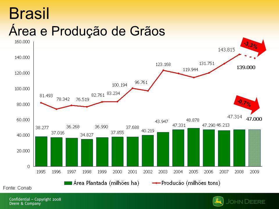 Brasil Área e Produção de Grãos