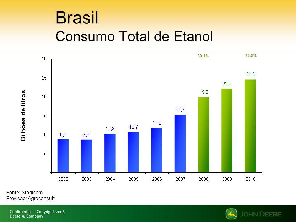 Brasil Consumo Total de Etanol