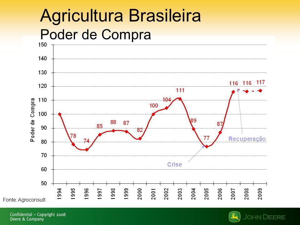 Agricultura Brasileira Poder de Compra