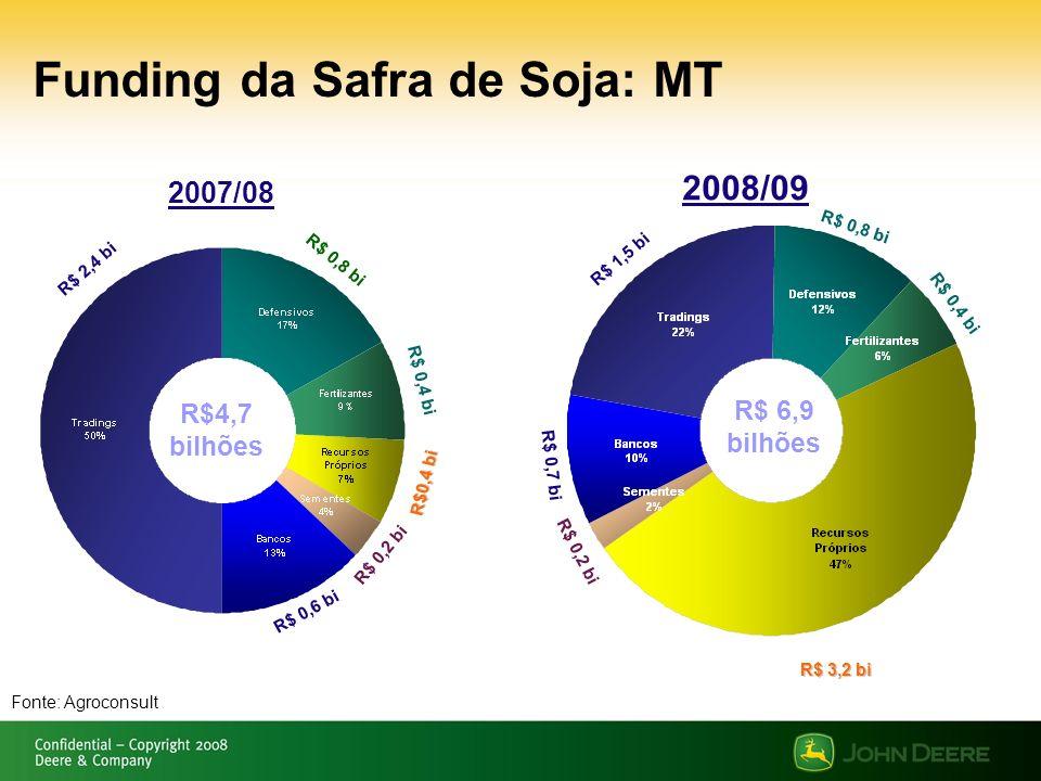 Funding da Safra de Soja: MT