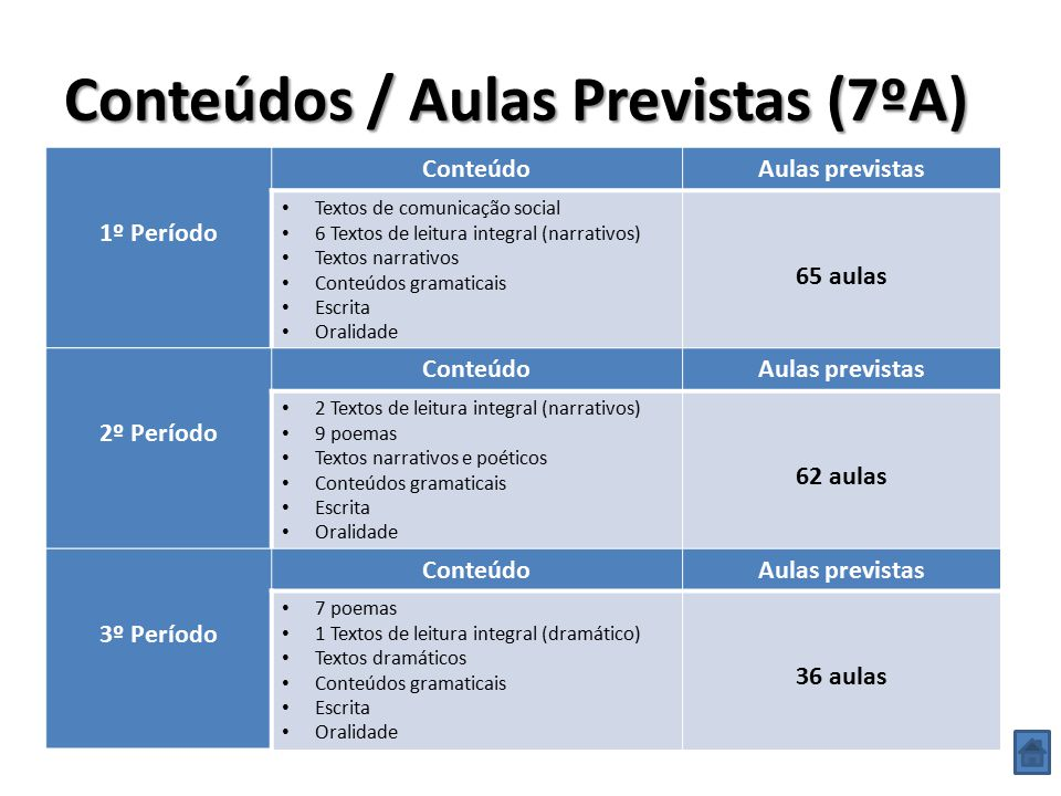 Conteúdos / Aulas Previstas (7ºA)