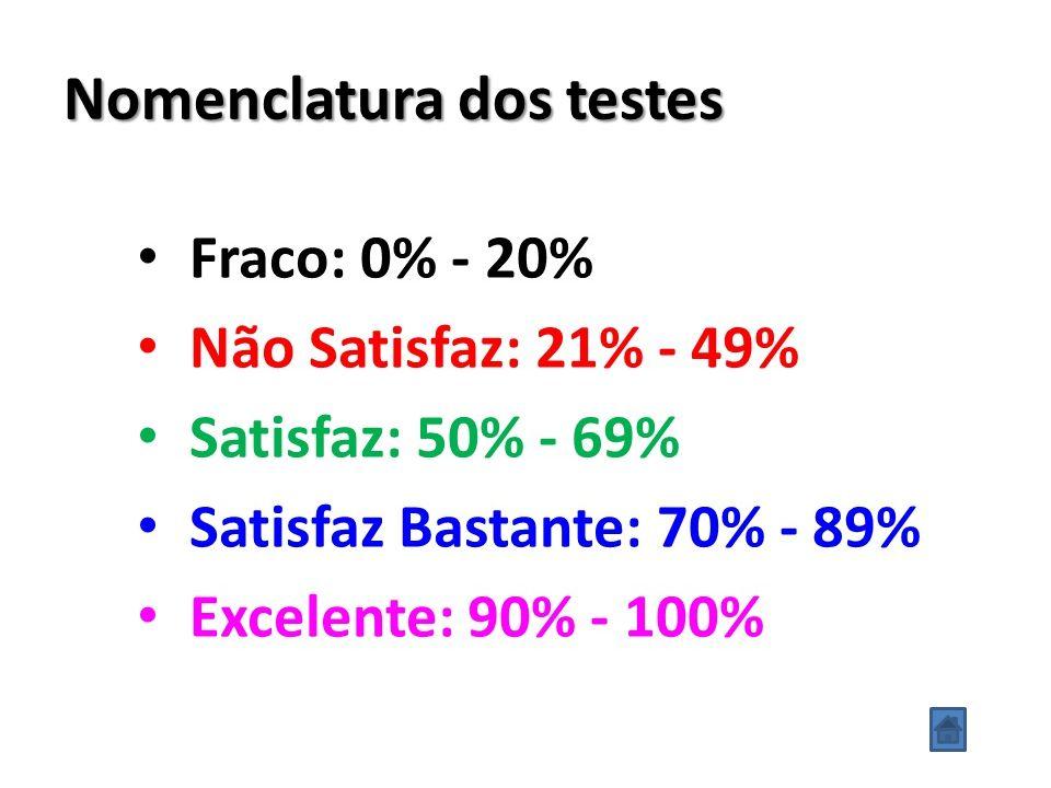 Nomenclatura dos testes
