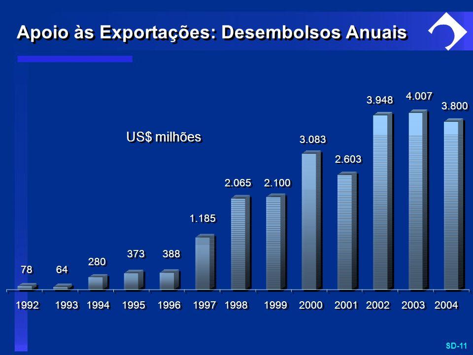 Apoio às Exportações: Desembolsos Anuais