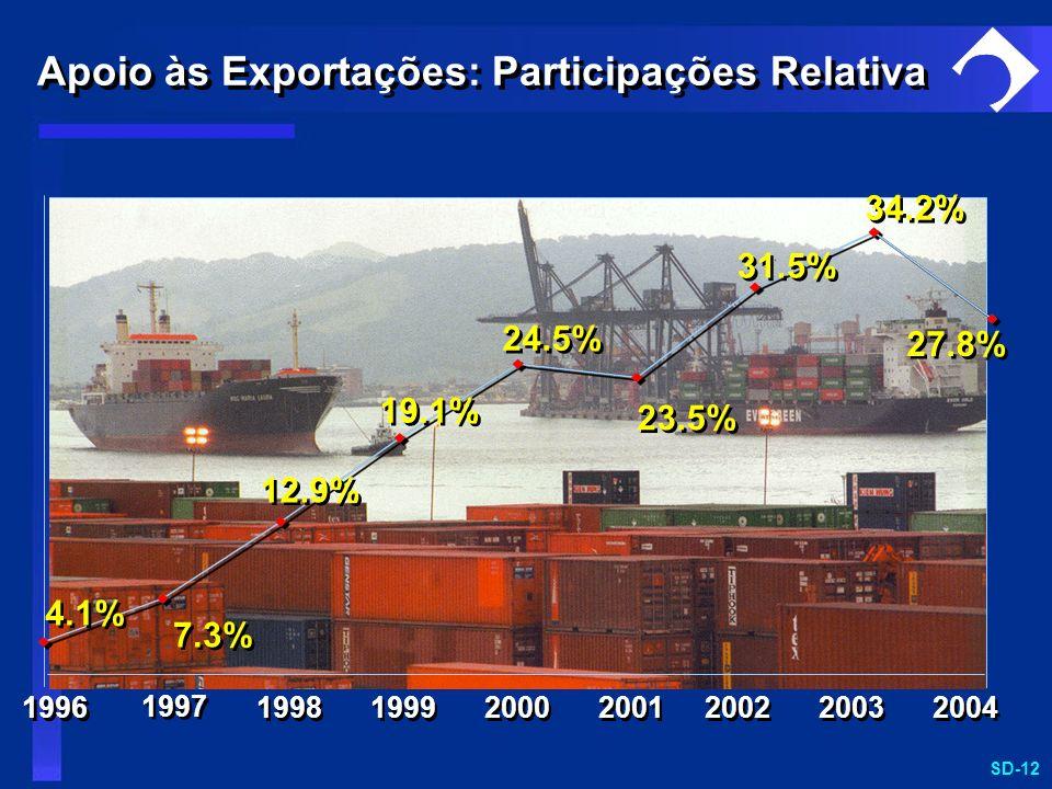 Apoio às Exportações: Participações Relativa