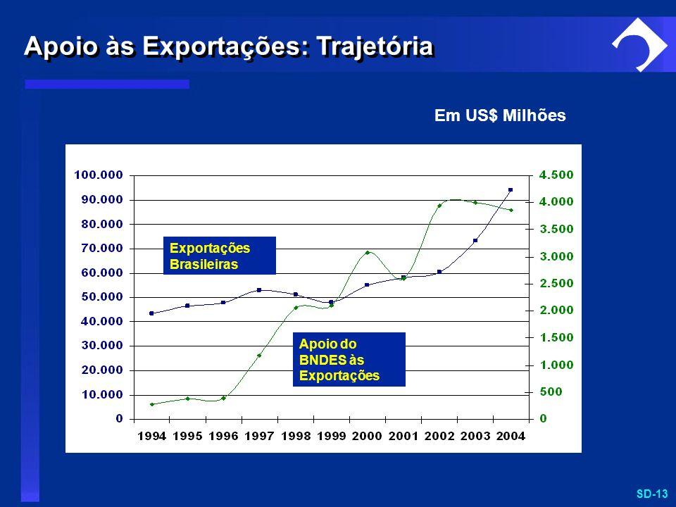 Apoio às Exportações: Trajetória
