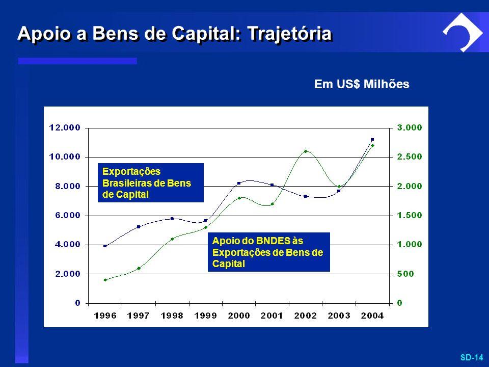 Apoio a Bens de Capital: Trajetória