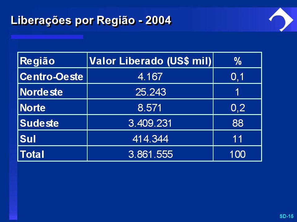 Liberações por Região - 2004