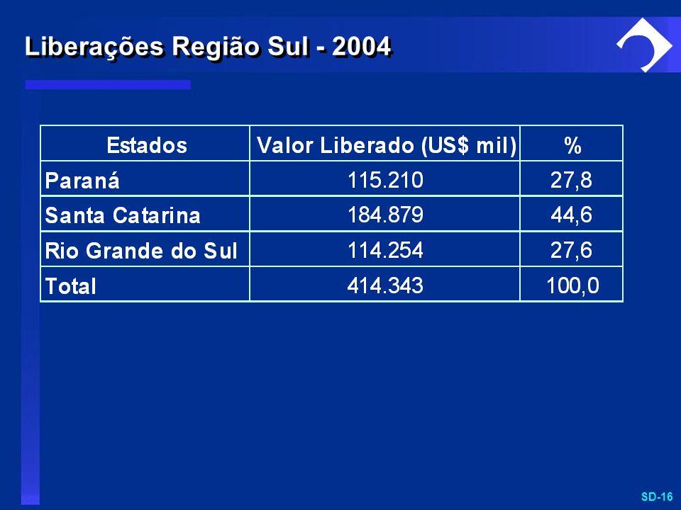 Liberações Região Sul - 2004