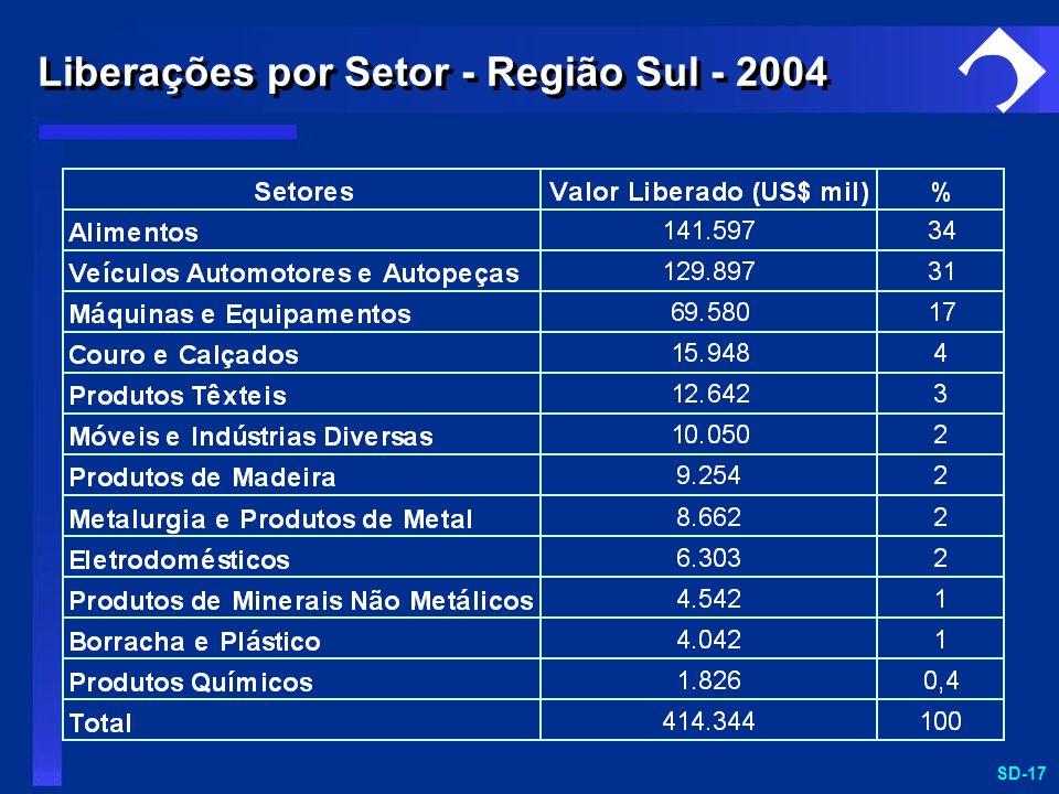 Liberações por Setor - Região Sul - 2004
