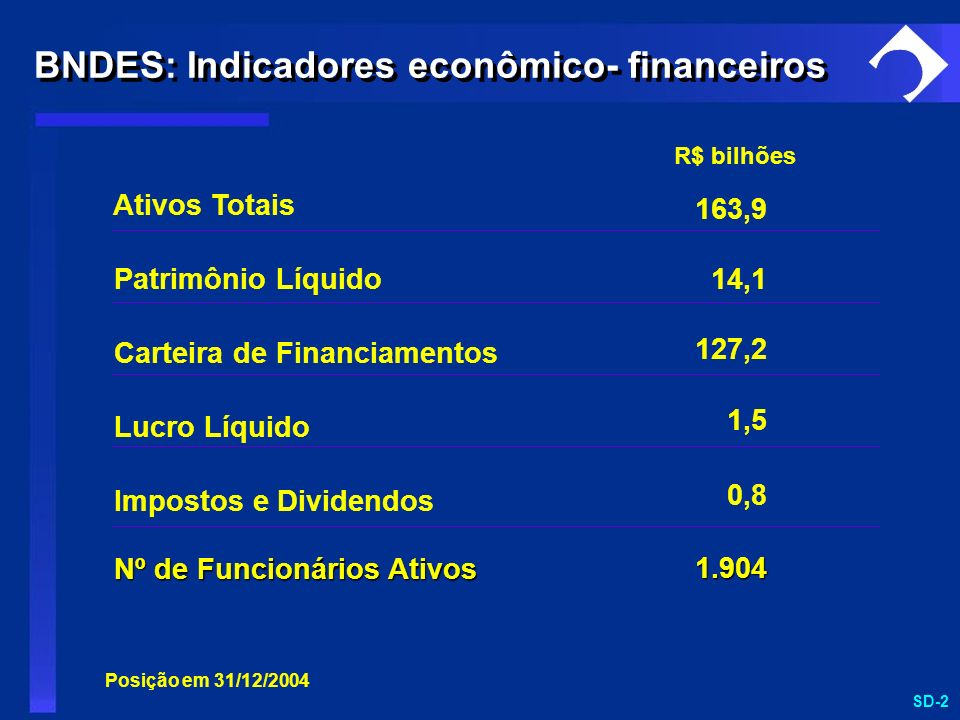 BNDES: Indicadores econômico- financeiros
