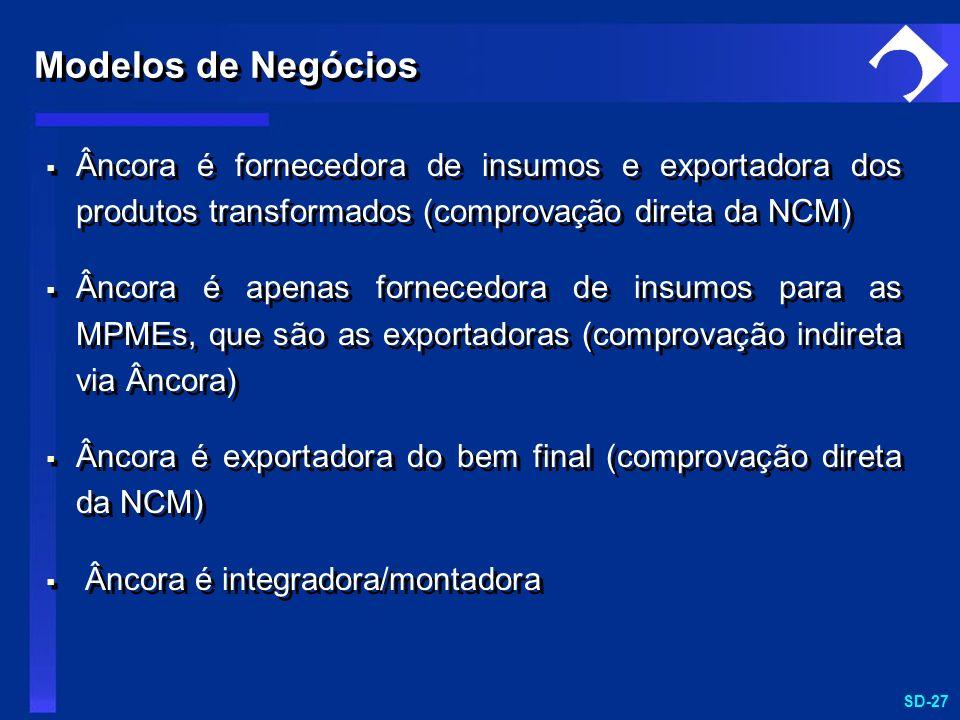 Modelos de NegóciosÂncora é fornecedora de insumos e exportadora dos produtos transformados (comprovação direta da NCM)