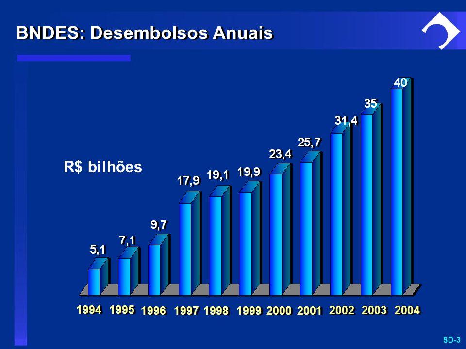 BNDES: Desembolsos Anuais