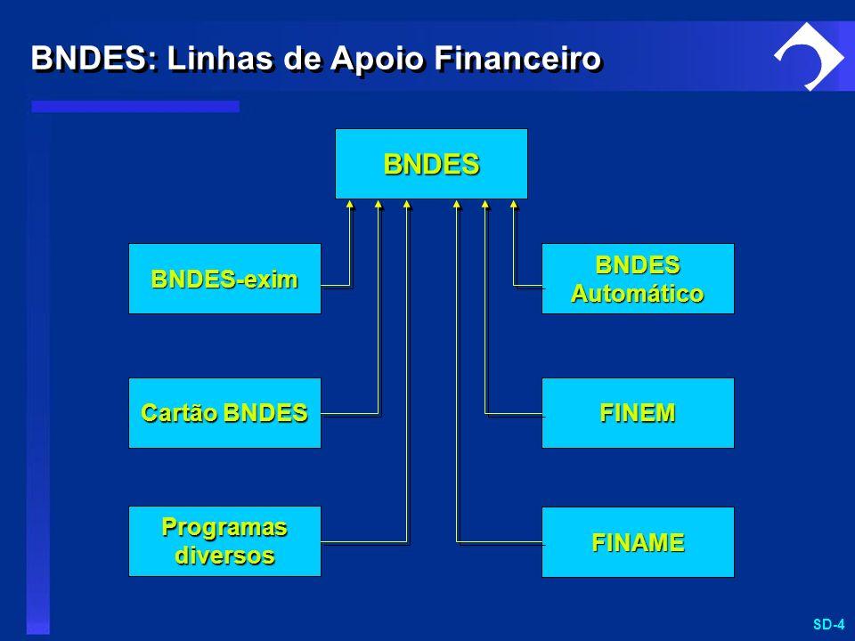 BNDES: Linhas de Apoio Financeiro