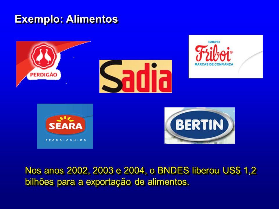 Exemplo: AlimentosNos anos 2002, 2003 e 2004, o BNDES liberou US$ 1,2 bilhões para a exportação de alimentos.