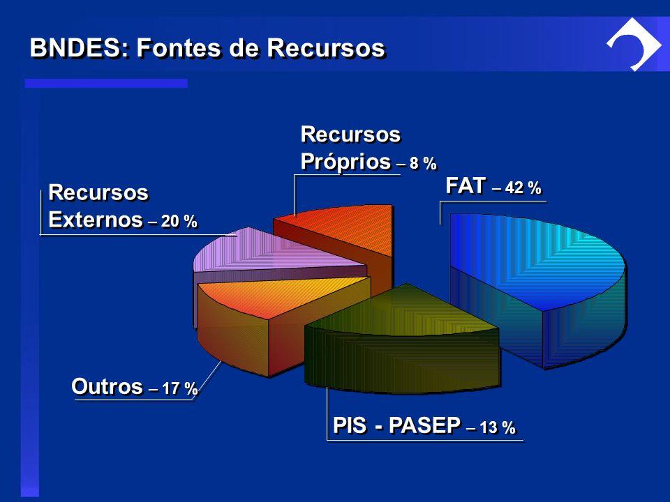 BNDES: Fontes de Recursos