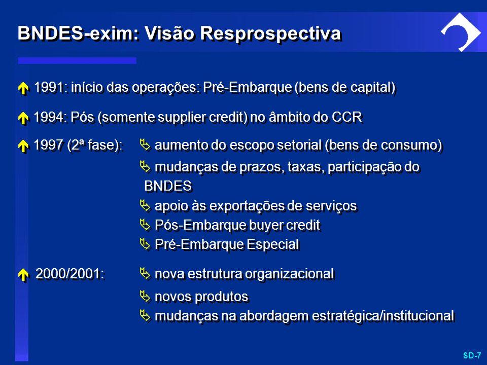 BNDES-exim: Visão Resprospectiva