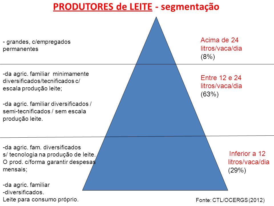 PRODUTORES de LEITE - segmentação