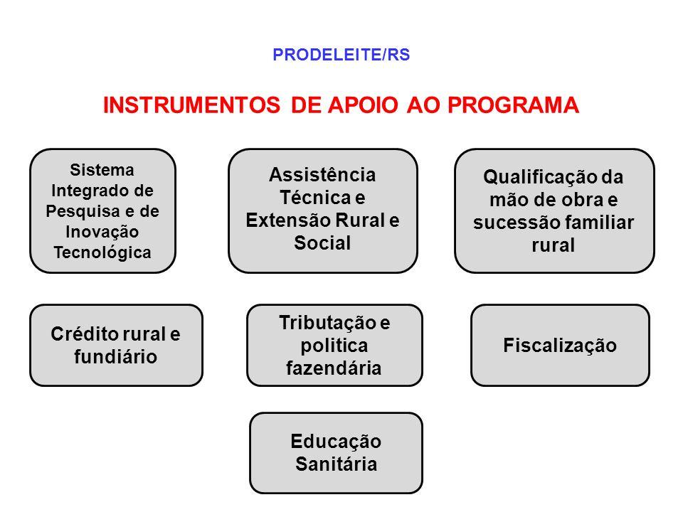 INSTRUMENTOS DE APOIO AO PROGRAMA