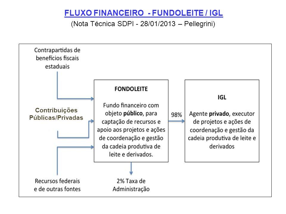 FLUXO FINANCEIRO - FUNDOLEITE / IGL Contribuições Públicas/Privadas