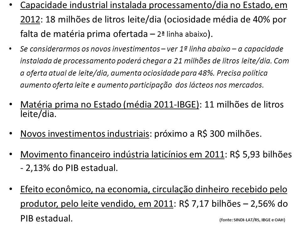 Novos investimentos industriais: próximo a R$ 300 milhões.