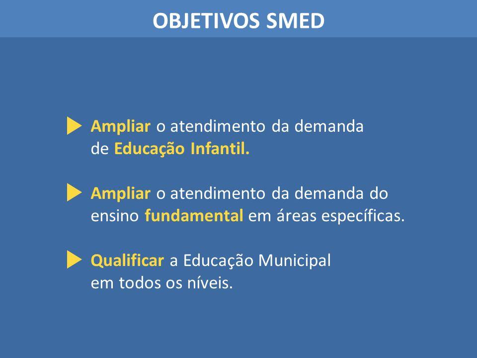 OBJETIVOS SMED Ampliar o atendimento da demanda de Educação Infantil.