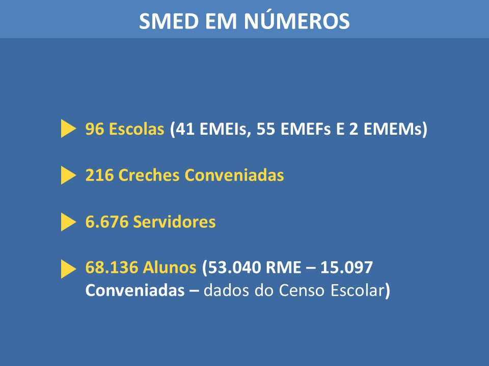 SMED EM NÚMEROS 96 Escolas (41 EMEIs, 55 EMEFs E 2 EMEMs)