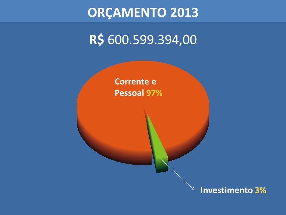 ORÇAMENTO 2013 R$ 600.599.394,00 Corrente e Pessoal 97%