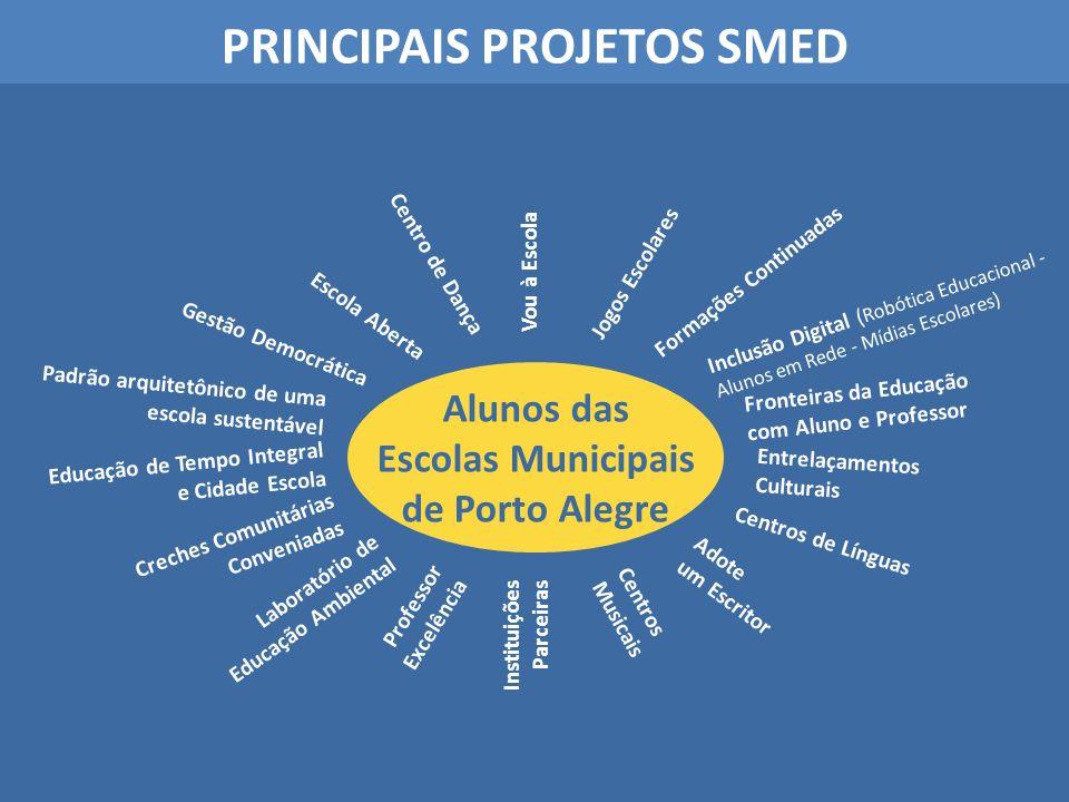 PRINCIPAIS PROJETOS SMED Formações Continuadas