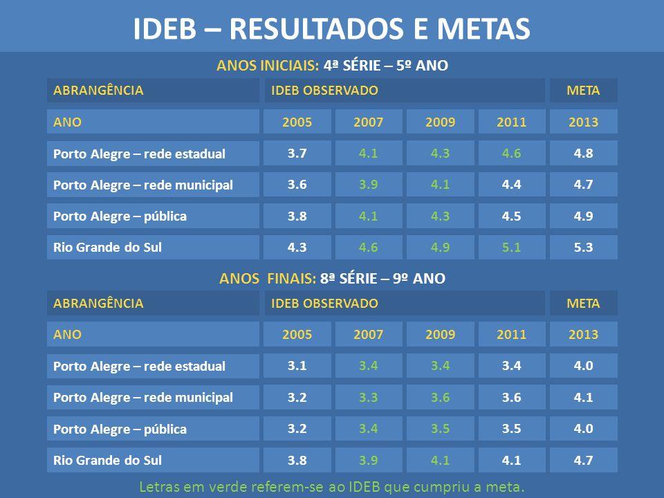 IDEB – RESULTADOS E METAS