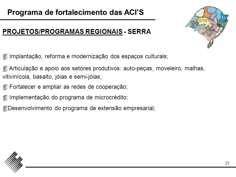 PROJETOS/PROGRAMAS REGIONAIS - SERRA