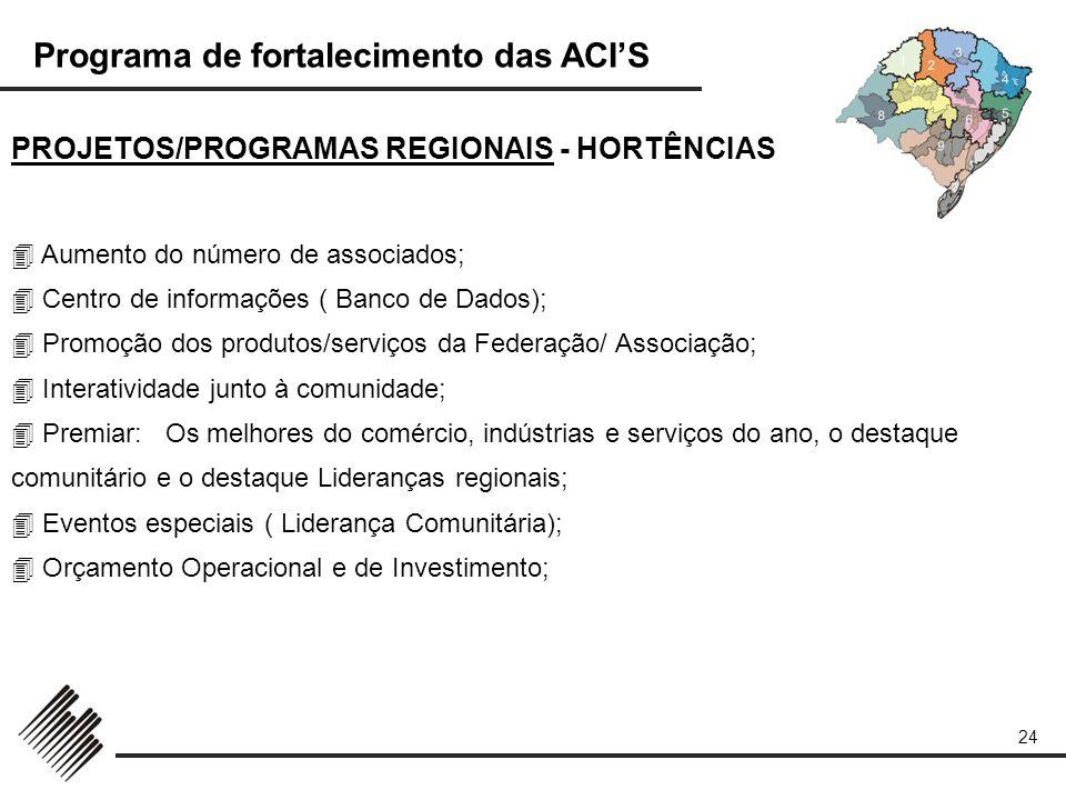 PROJETOS/PROGRAMAS REGIONAIS - HORTÊNCIAS