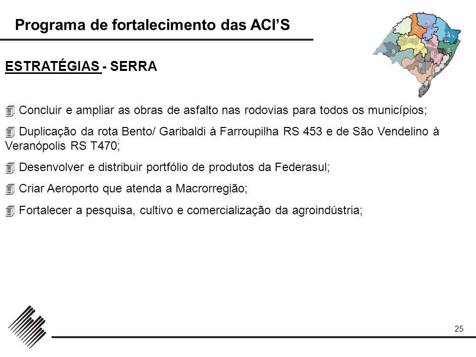 ESTRATÉGIAS - SERRA  Concluir e ampliar as obras de asfalto nas rodovias para todos os municípios;