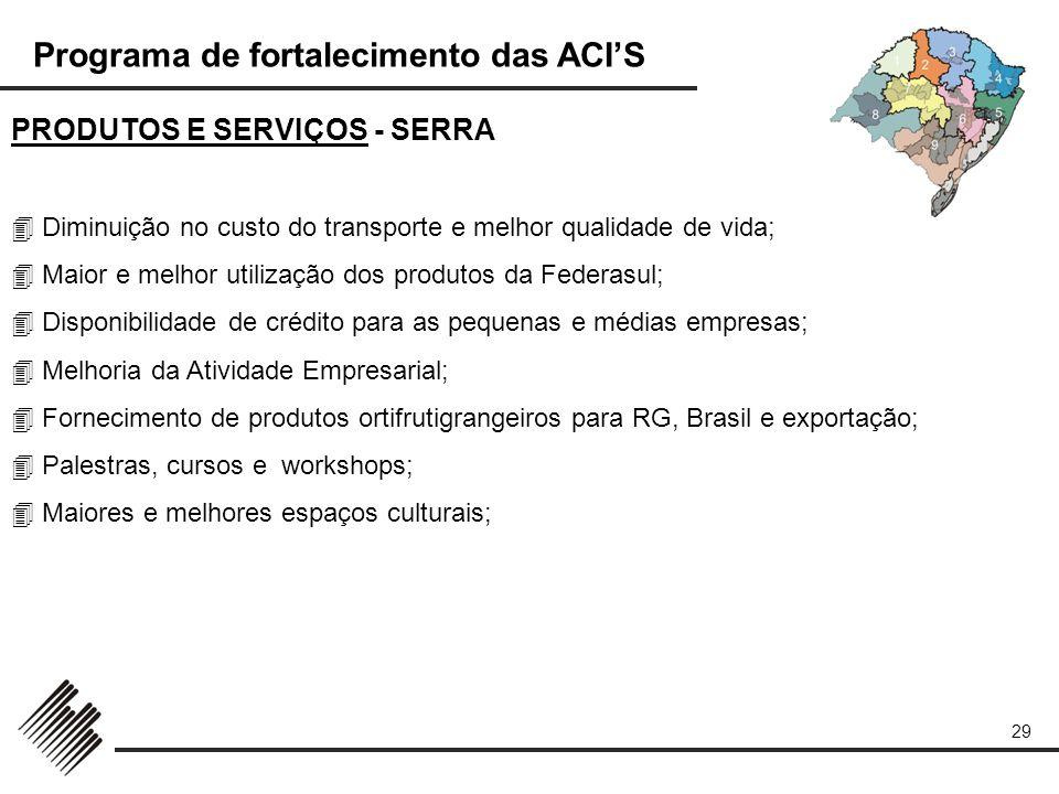 PRODUTOS E SERVIÇOS - SERRA